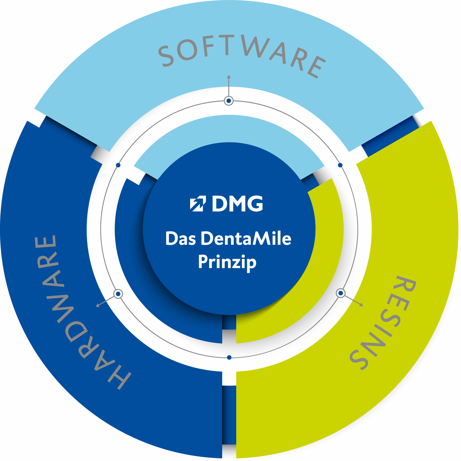 DentaMile Prinzip Software